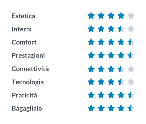 Maxi-suv Renault Koleos: recensione di Alessio Frassinetti di Theme-prestashop