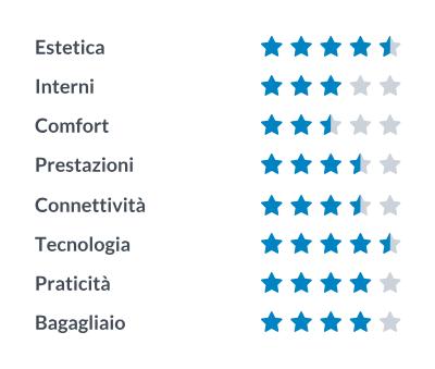 Suzuki Swift Sport: recensione di Alessio Frassinetti di Theme-prestashop